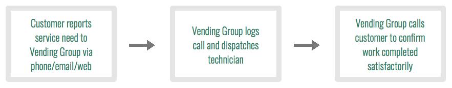 Vending management customer service.png